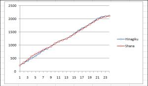 hina shana graph